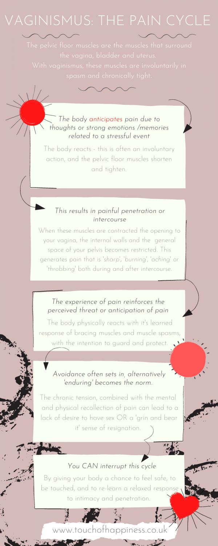 Vaginismus infographic